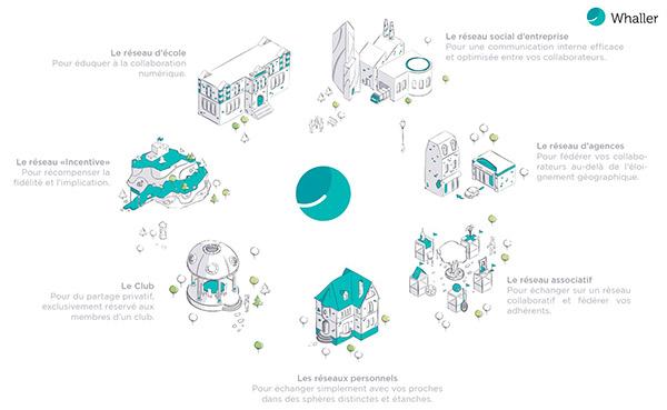 Thomas Faure : « Sur Whaller : zéro exploitation de données, zéro publicité, zéro espace public »