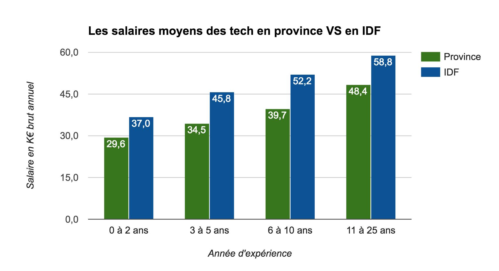 Les salaires moyens des tech en province VS en IDF