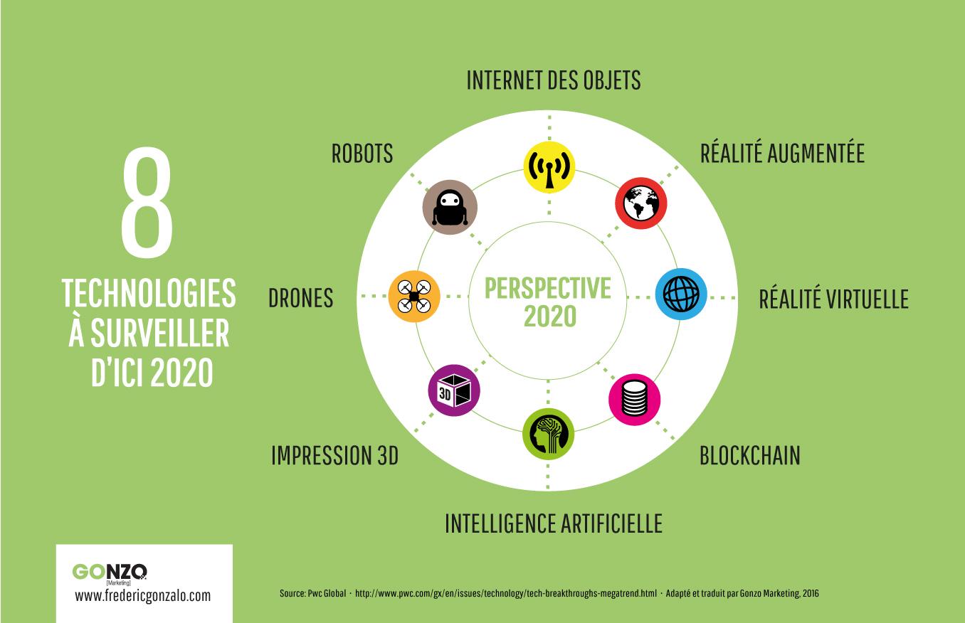 infographie 8 technologies à surveiller d'ici 2020