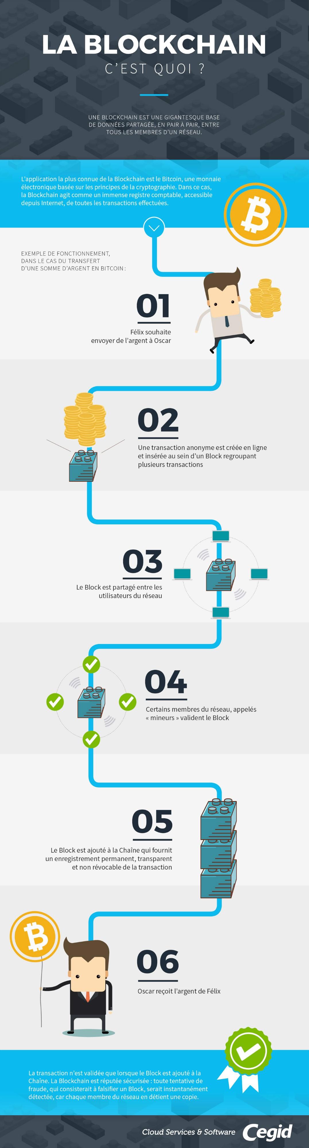 Infographie Blockchain