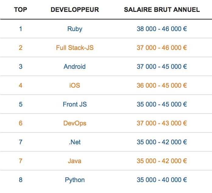 Top 8 des langages les plus rémunérateurs pour les développeurs juniors