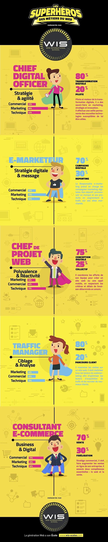 Infographie: Les 5 super-héros des métiers du numérique
