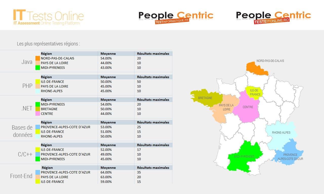 Technologies IT les plus populaires en France