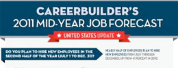 2011 Mid-Year Job Forecast