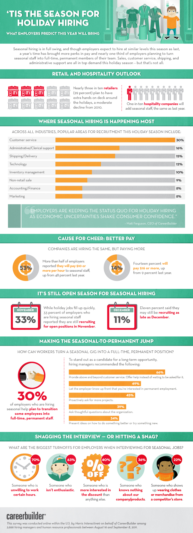 2011 study on seasonal hiring