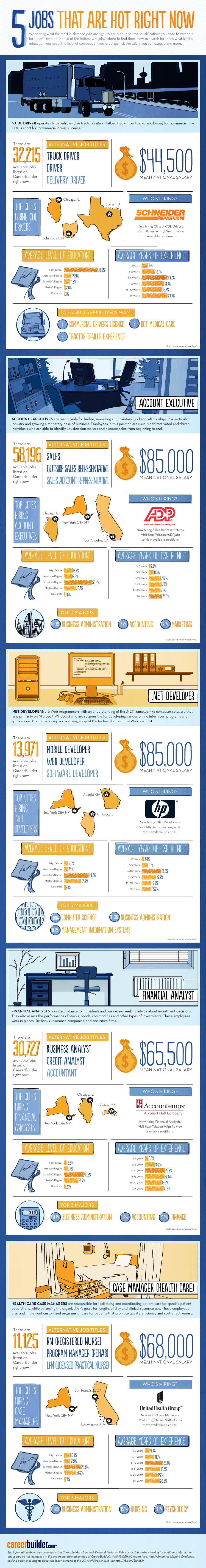 2012 study on in demand jobs