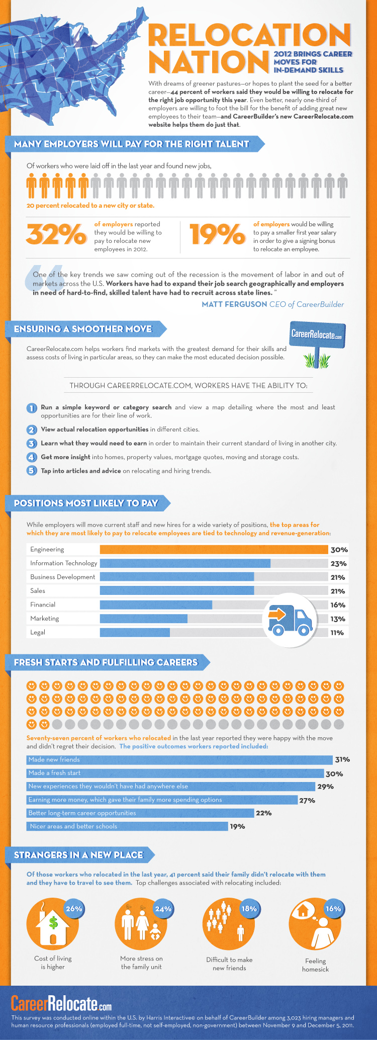 2012 study on job relocation