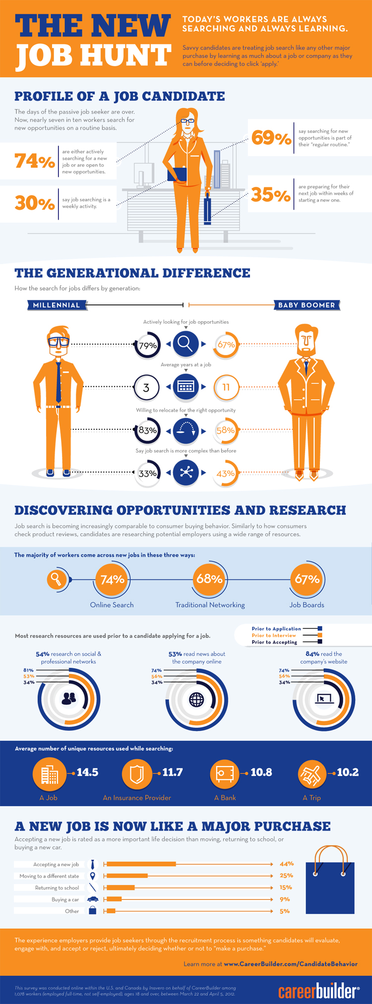 2012 study the new job hunt