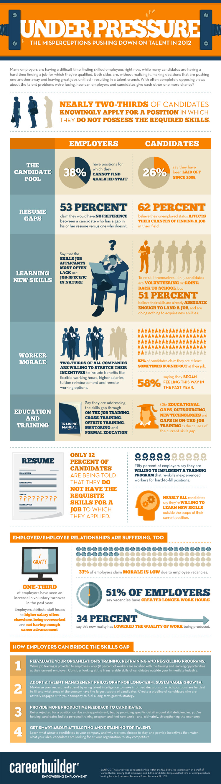 2012 study on the talent crunch