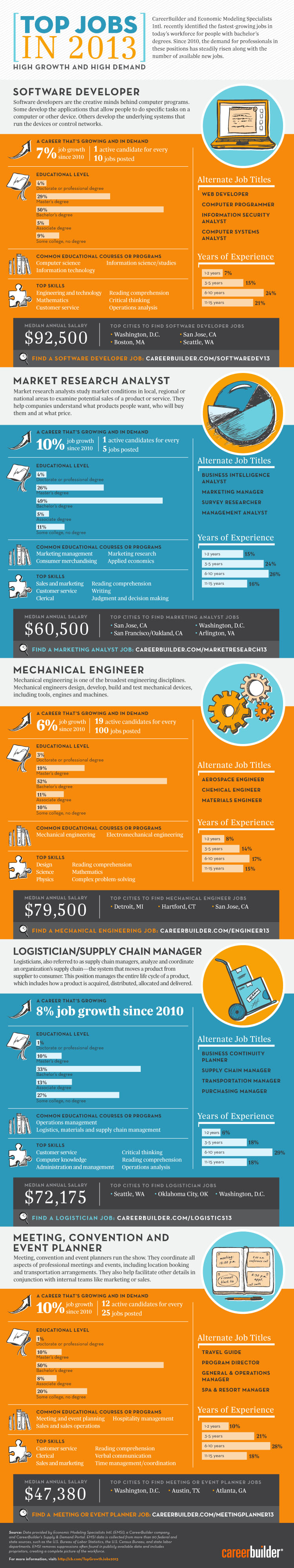 5 Most Growing and High Demand Jobs in 2013