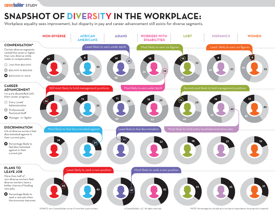 2011 Workplace Diversity Study