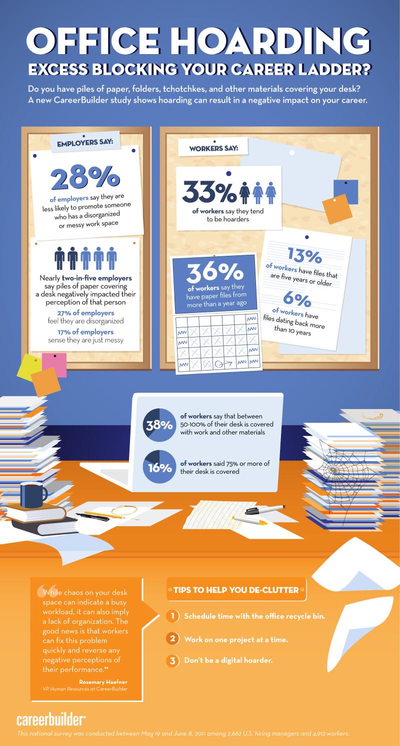 2011 Office Hoarding Study