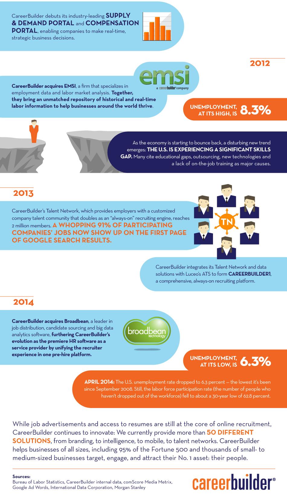 Evolution of CareerBuilder.com