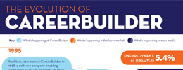 The Evolution of CareerBuilder