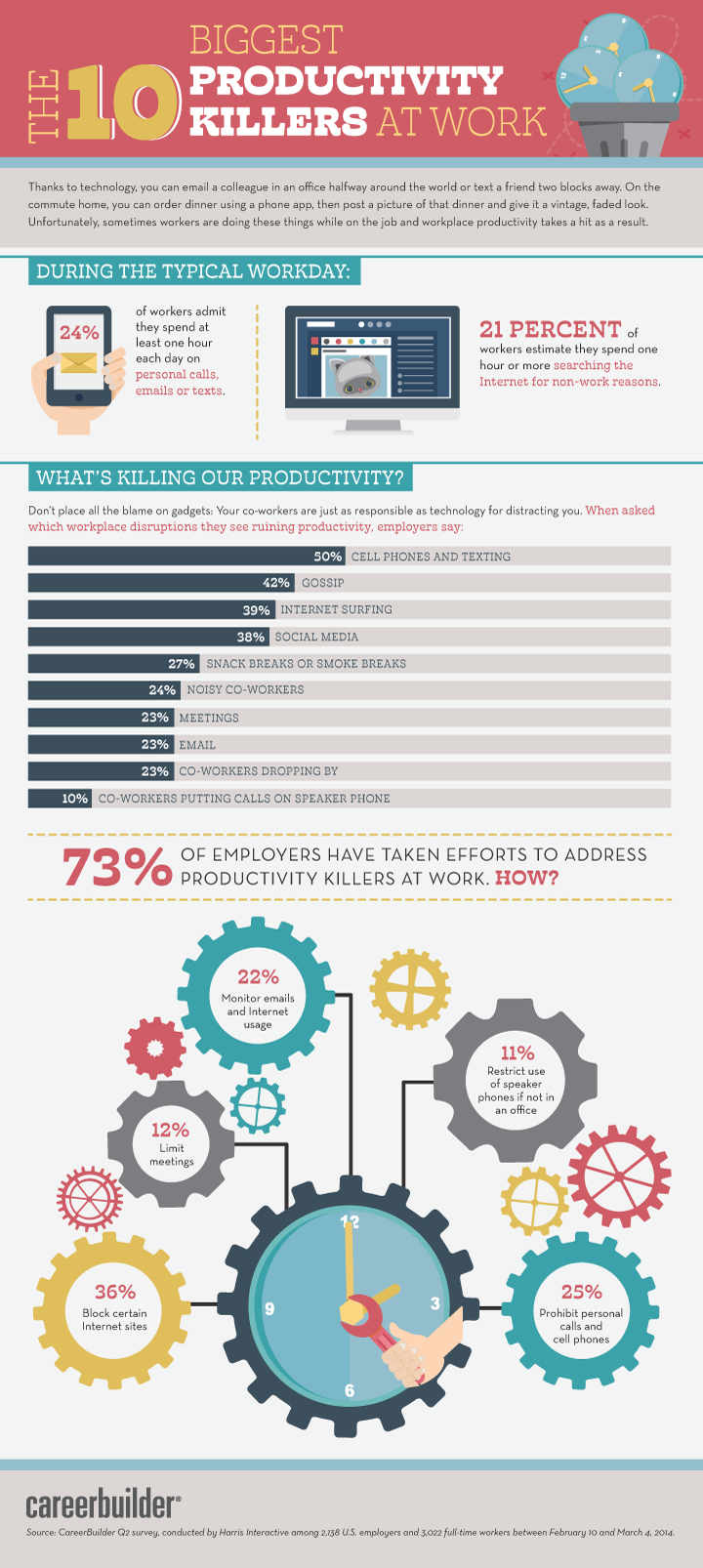 Productivity Killers 2014