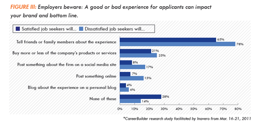 a good or bad job search experience can impact your brand and bottom line